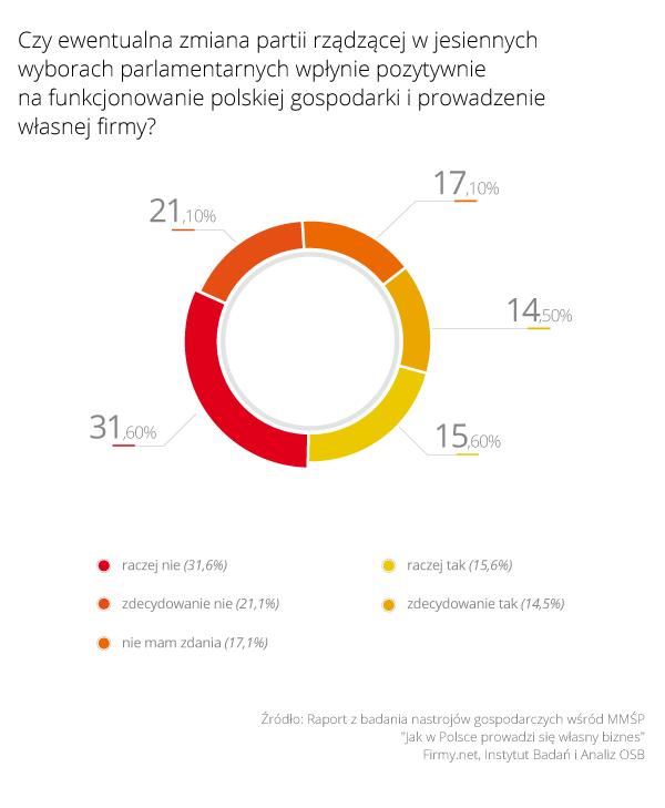 """Rys. 2 - """"Czy ewentualna zmiana partii rządzącej w jesiennych wyborach parlamentarnych wpłynie pozytywnie na funkcjonowanie polskiej gospodarki i prowadzenie własnej firmy?"""""""