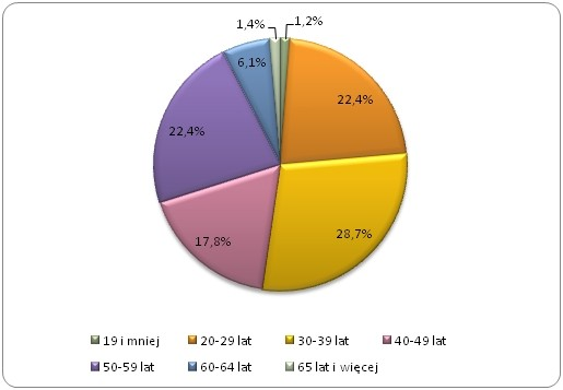 Struktura dni absencji chorobowej pracowników w podziale na wiek w 2014 roku w Polsce (w %)