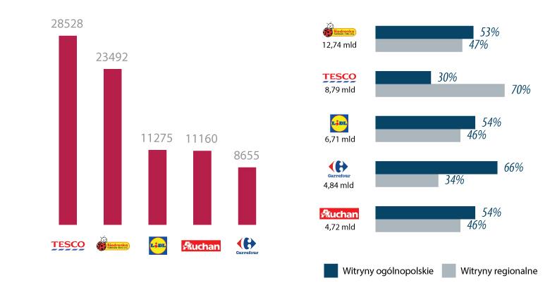 Wykres 2. Top 5 marek sieci handlowych w internecie
