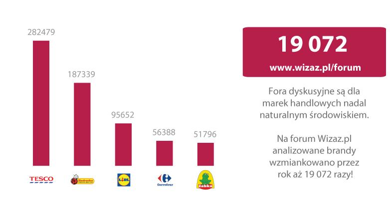 Wykres 3. Top 5 marek sieci handlowych w social media