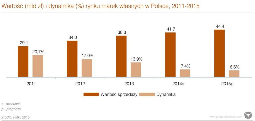 Wartość i dynamika rynku marek własnych w Polsce