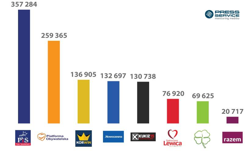 Wykres 3. Liczba wzmianek na temat partii politycznych w social media – 1-25.10.2015 r. do godz. 21.00