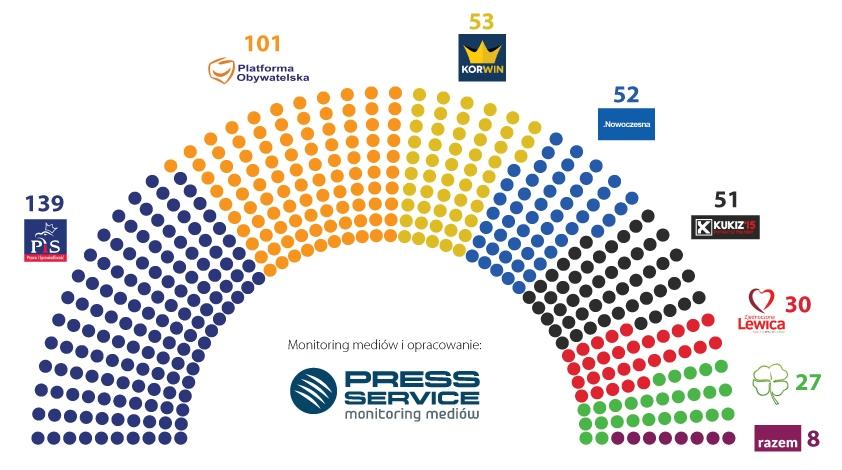 Wykres 4. Podział miejsc sejmowych na podstawie wzmianek w social media – 1-25.10.2015 r. do godz. 21.00