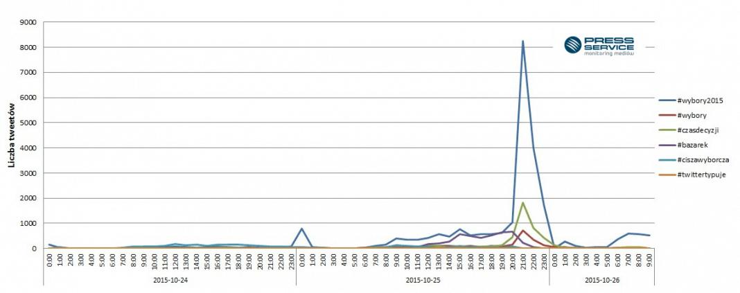 Wykres 5. Zmiany w czasie ukazywania się wzmianek na temat najpopularniejszych hashtagów dotyczących wyborów parlamentarnych - 24-26.10.2015 r. do godz. 9.00
