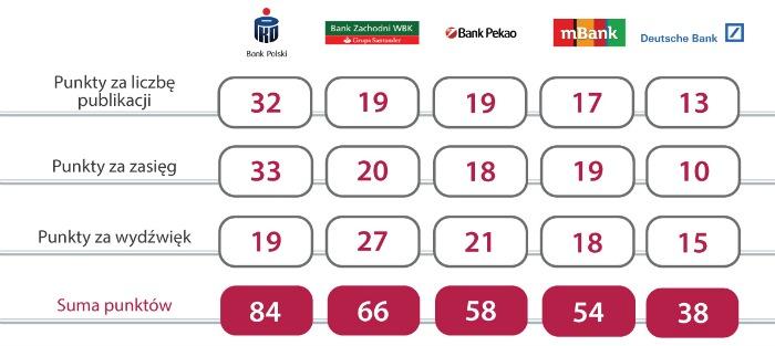 ranking brandów bankowych