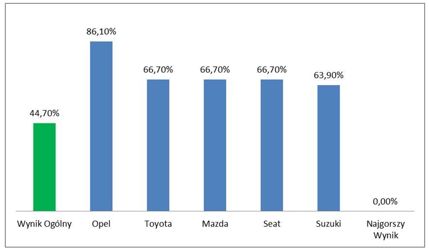 Wykres 7 - Wyniki podkategorii Jazda próbna