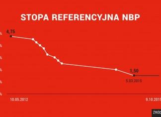 Brak przesłanek do ruchu na stopach procentowych – Maliszewski, Bank Millennium