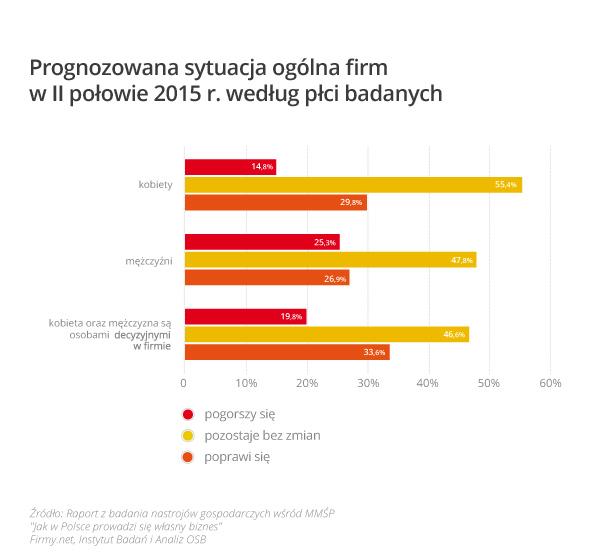 Rys. 2 - Prognozowana sytuacja ogólna firm w II połowie 2015 r. według płci badanych