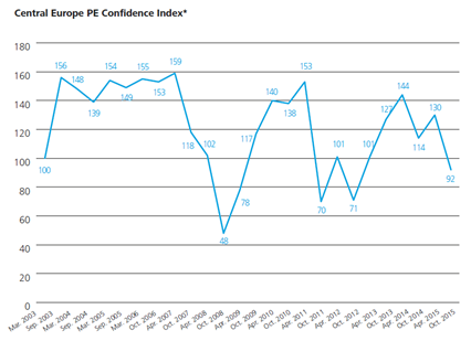 Central Europe PE Confidence Index