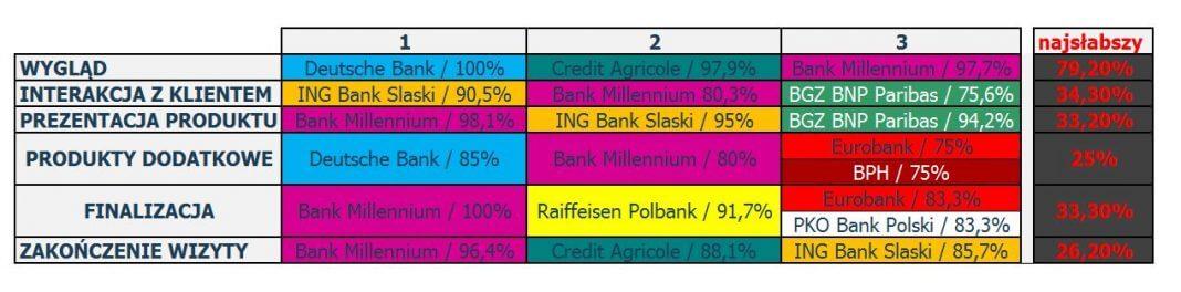 Ranking polskich banków w badaniu tajemniczego klienta