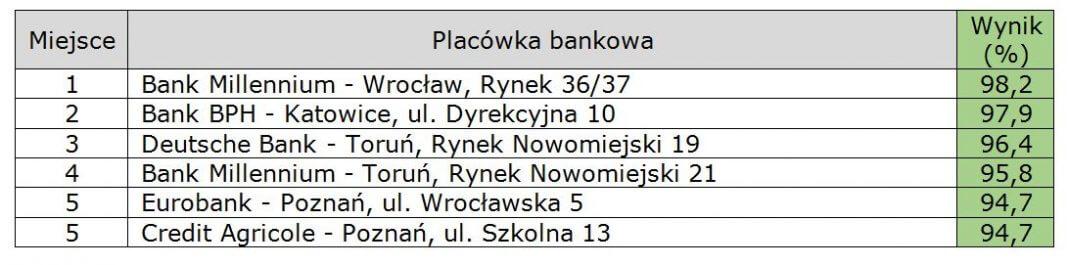 : Najlepsze placówki bankowe w Polsce