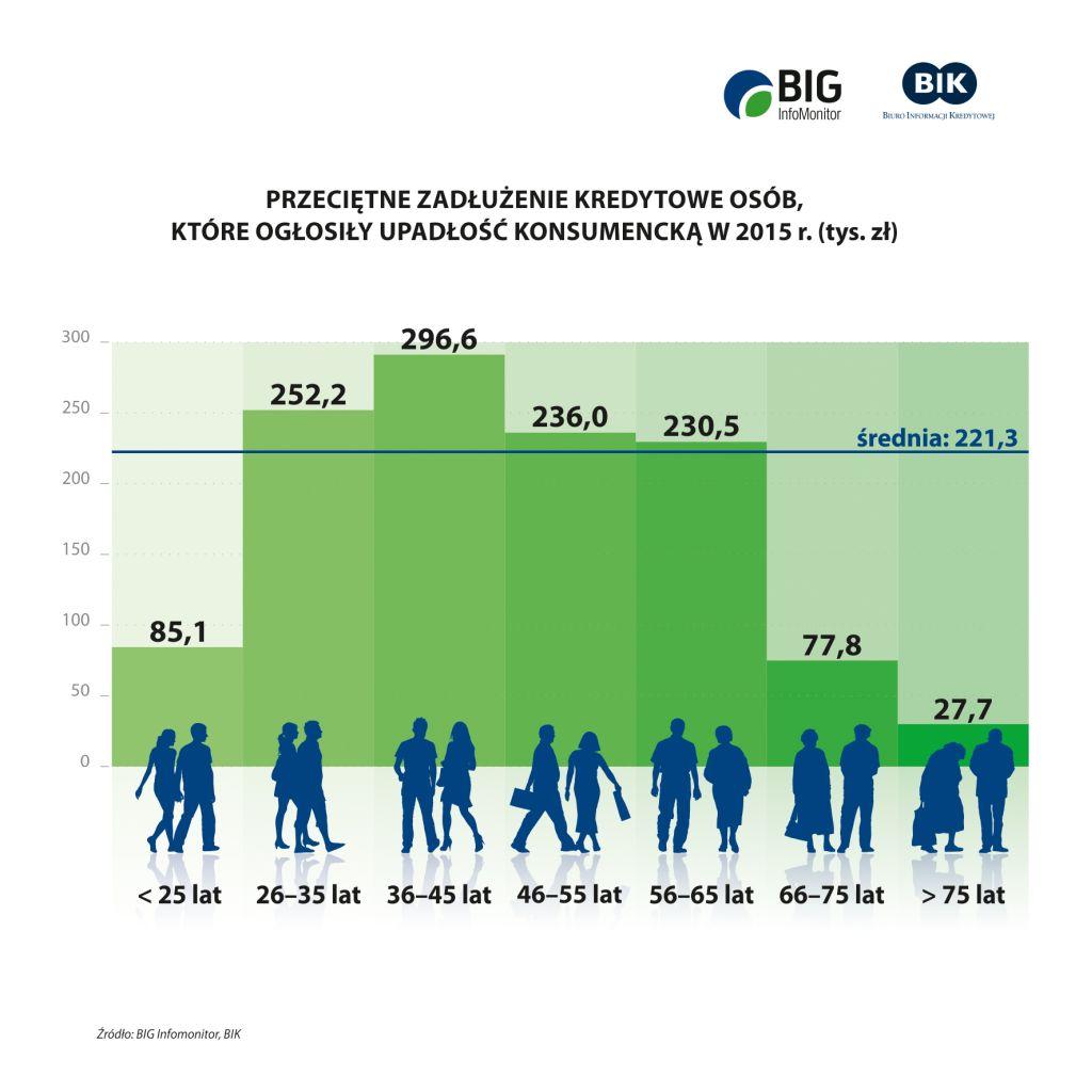 Przeciętne-zadłużenie-osób-które-ogłosiły-upadłość-konsumencką
