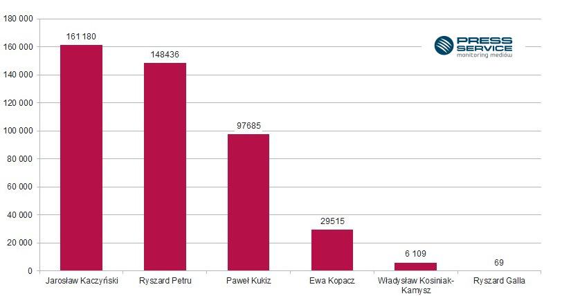 Wykres 4.  Liczba wzmianek w social media, w których wystąpili liderzy partii politycznych – grudzień 2015 r.