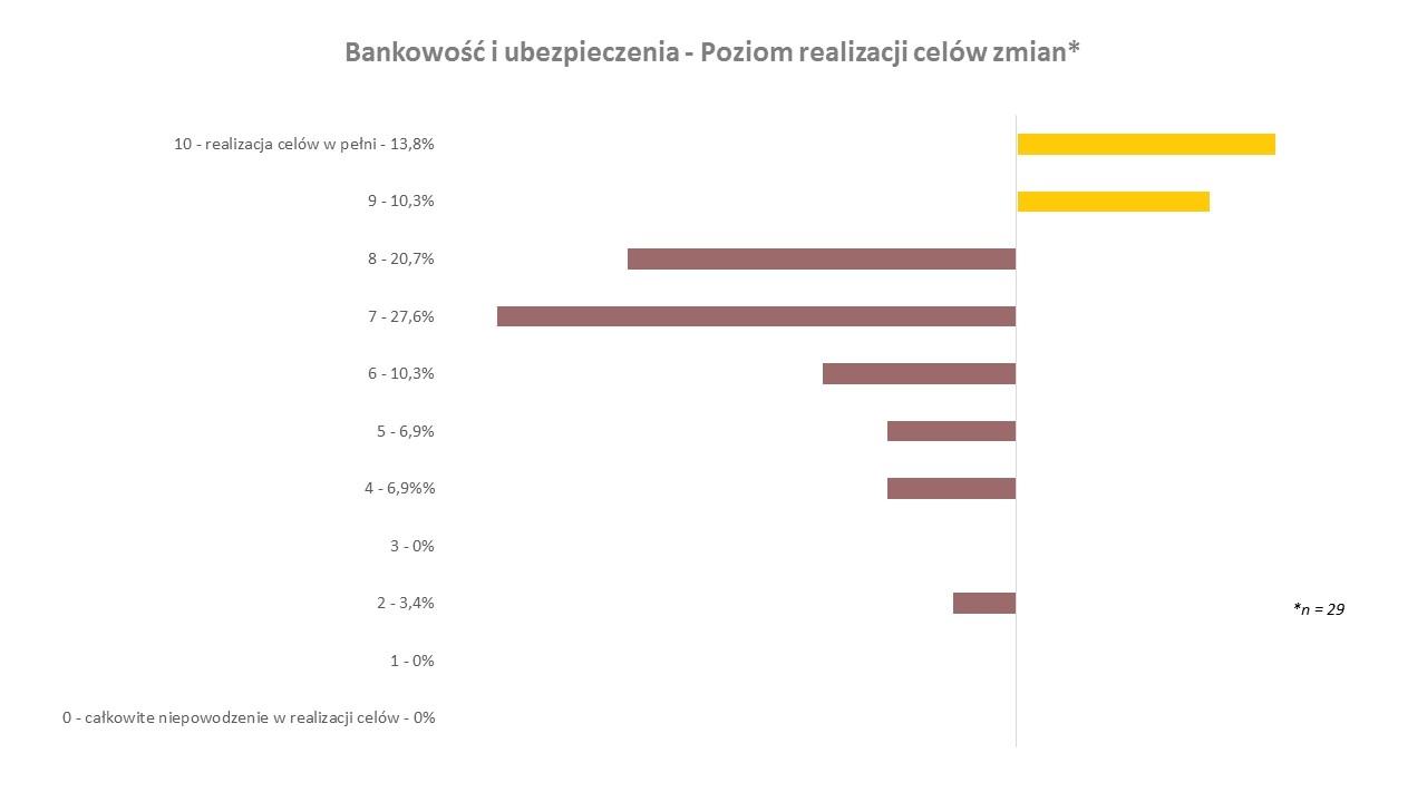 realizacja celow zmian_bankowosc i ubezpieczenia