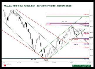 Analiza WIG20, DAX i S&P500 – 28.04.2016