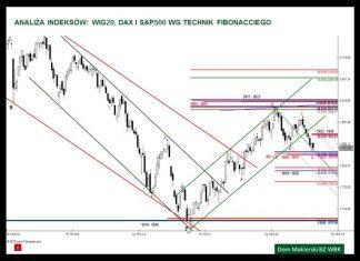 Analiza WIG20, DAX i S&P500 – 29.04.2016