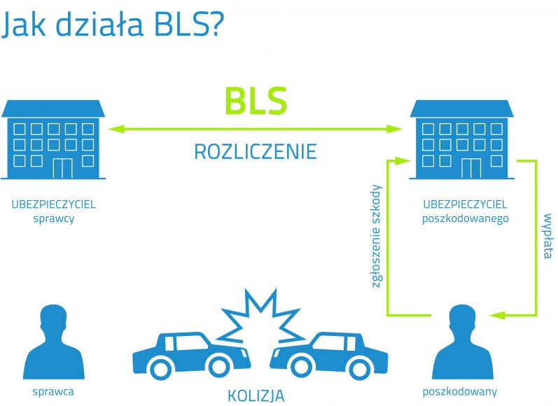 Jak dziala BLS?