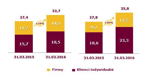 Skonsolidowane wyniki finansowe GK Alior Banku 2016