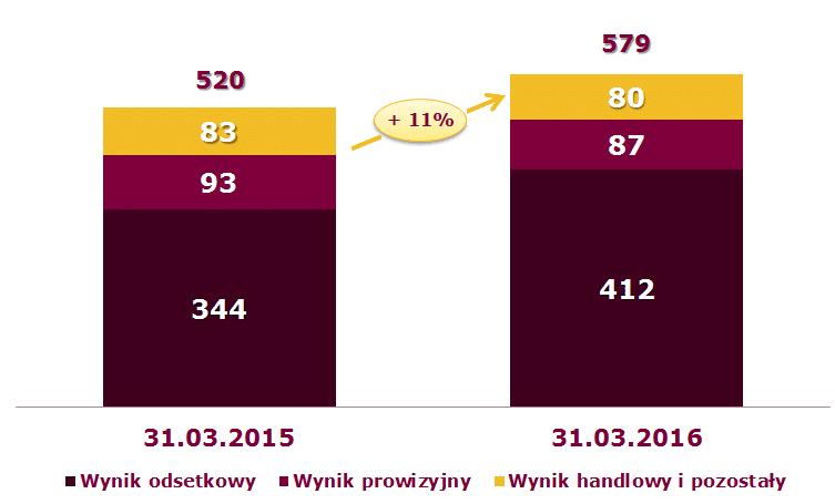 Skonsolidowane wyniki finansowe GK Alior Banku I kwartał 2016