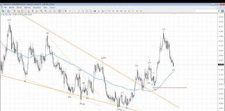 Komentarz walutowy DM BZ WBK – 31.05.2016