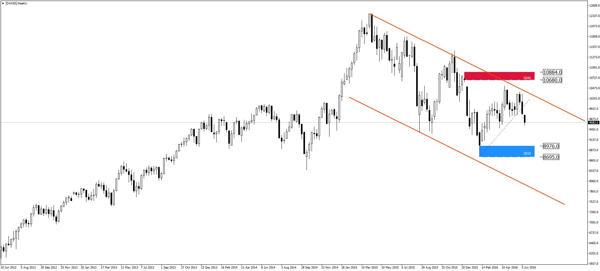 Chart [DAX30], W1, 2016.06.14 12:07 UTC, Admiral Markets AS, MetaTrader 4, Real