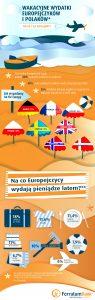 INFOGRAFIKA: wyniki European Summer Barometer 2016 r.