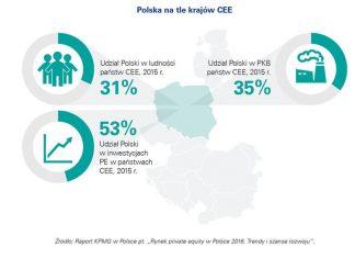Rynek private equity w Polsce 2016