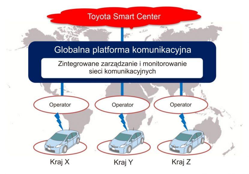 Toyota globalna platforma komunikacyjna