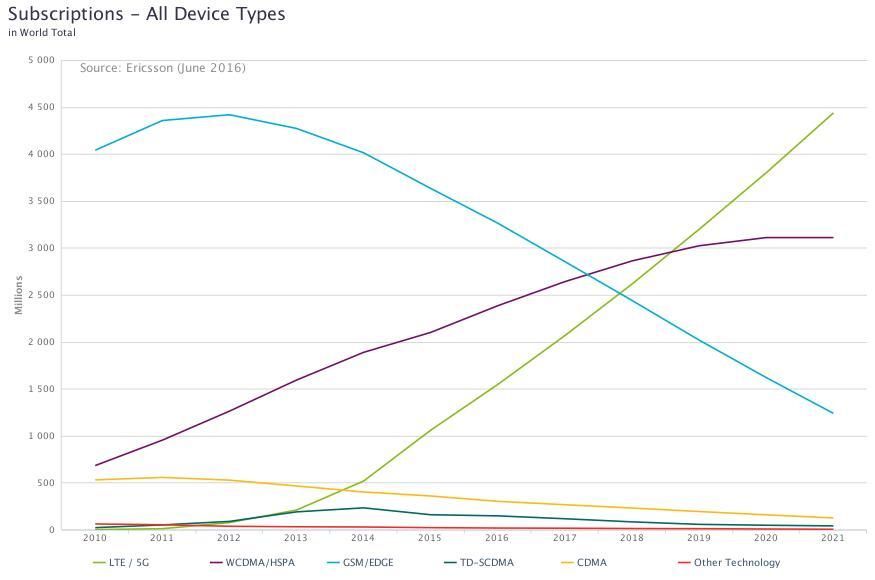 Internet Rzeczy-Ericsson Mobility Report