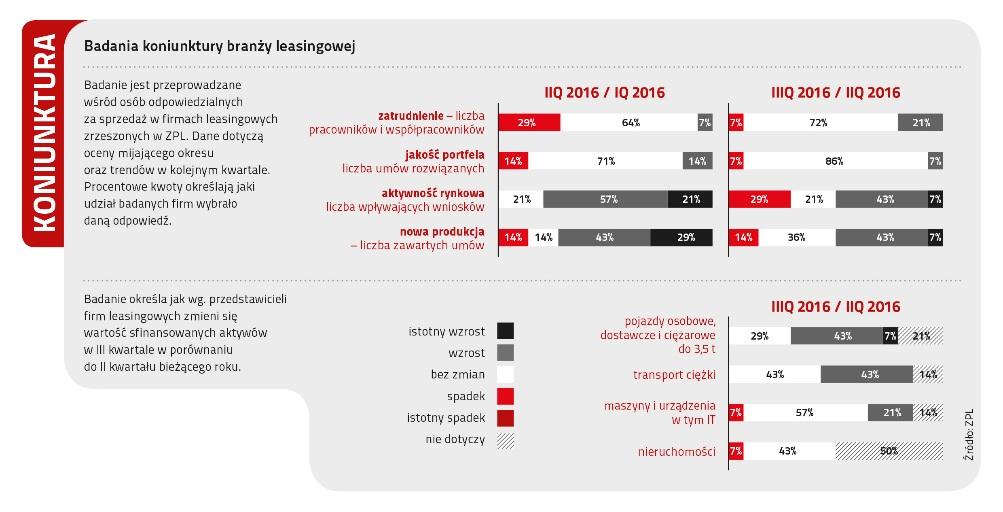 Badanie koniunktury branży leasingowej
