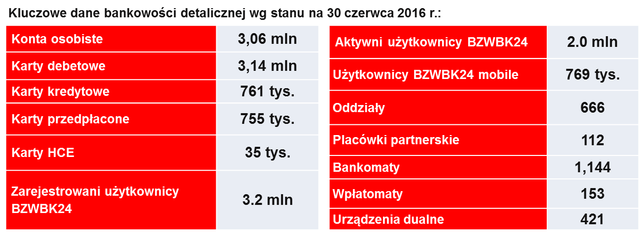 GRUPA BANKU ZACHODNIEGO WBK – Wyniki za okres styczeń-czerwiec 2016 roku