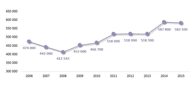 Mediana rocznych wynagrodzeń menedżerów spółek notowanych na GPW
