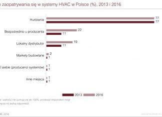 Rynek HVAC w Polsce 2016