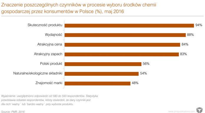 Rynek chemii gospodarczej w Polsce 2015