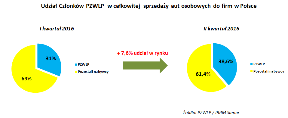 Udział Członków PZWLP w całkowitej sprzedaży aut do firm w Polsce