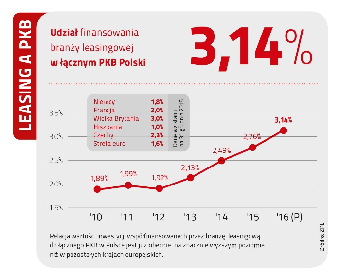 Wykres 1. Udział finansowania branży leasingowej w łącznym PKB Polski (ZPL)
