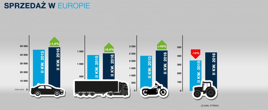 sprzedaż opon w Europie w drugim kwartale 2016 roku