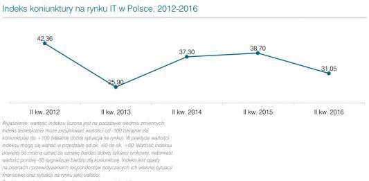 Analiza rynku IT w Polsce