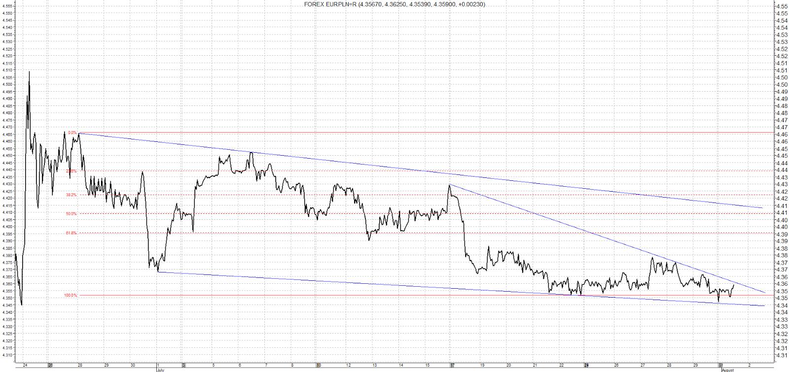 EUR PLN – analiza od 28 czerwca do 1 sierpnia