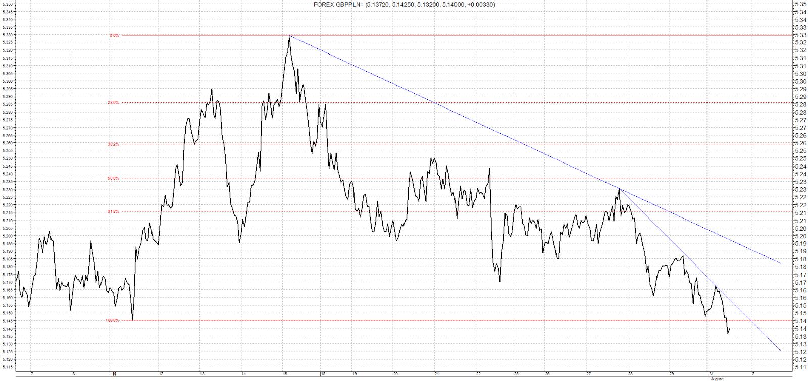 GBP PLN – analiza od 8 lipca do 1 sierpnia