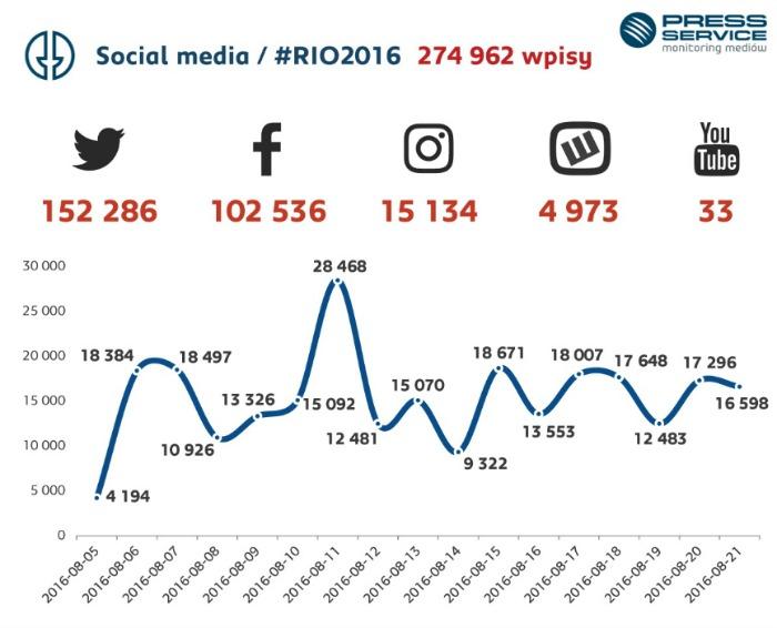 Liczba publikacji na temat XXXI Letnich Igrzysk Olimpijskich w mediach społecznościowych