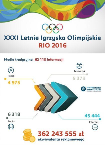 Liczba publikacji na temat XXXI Letnich Igrzysk Olimpijskich w mediach tradycyjnych