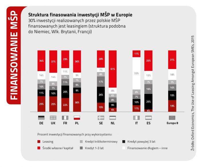 Struktura finansowania inwestycji MŚP w Europie. Oxford Economics /Leaseurope