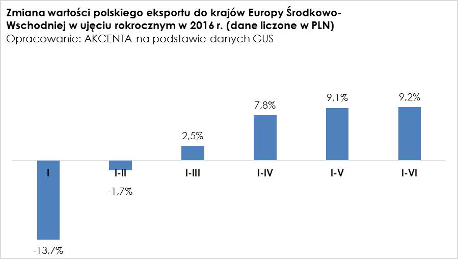 Polski eksport na wschód 2016