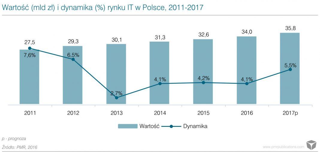 Prognozy rynku IT w Polsce