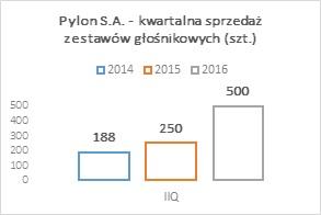 Pylon S.A._Kwartalna sprzedaż zestawów głośnikowych_IIQ_2016