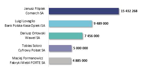 Ranking najlepiej wynagradzanych prezesów zarządów spółek giełdowych