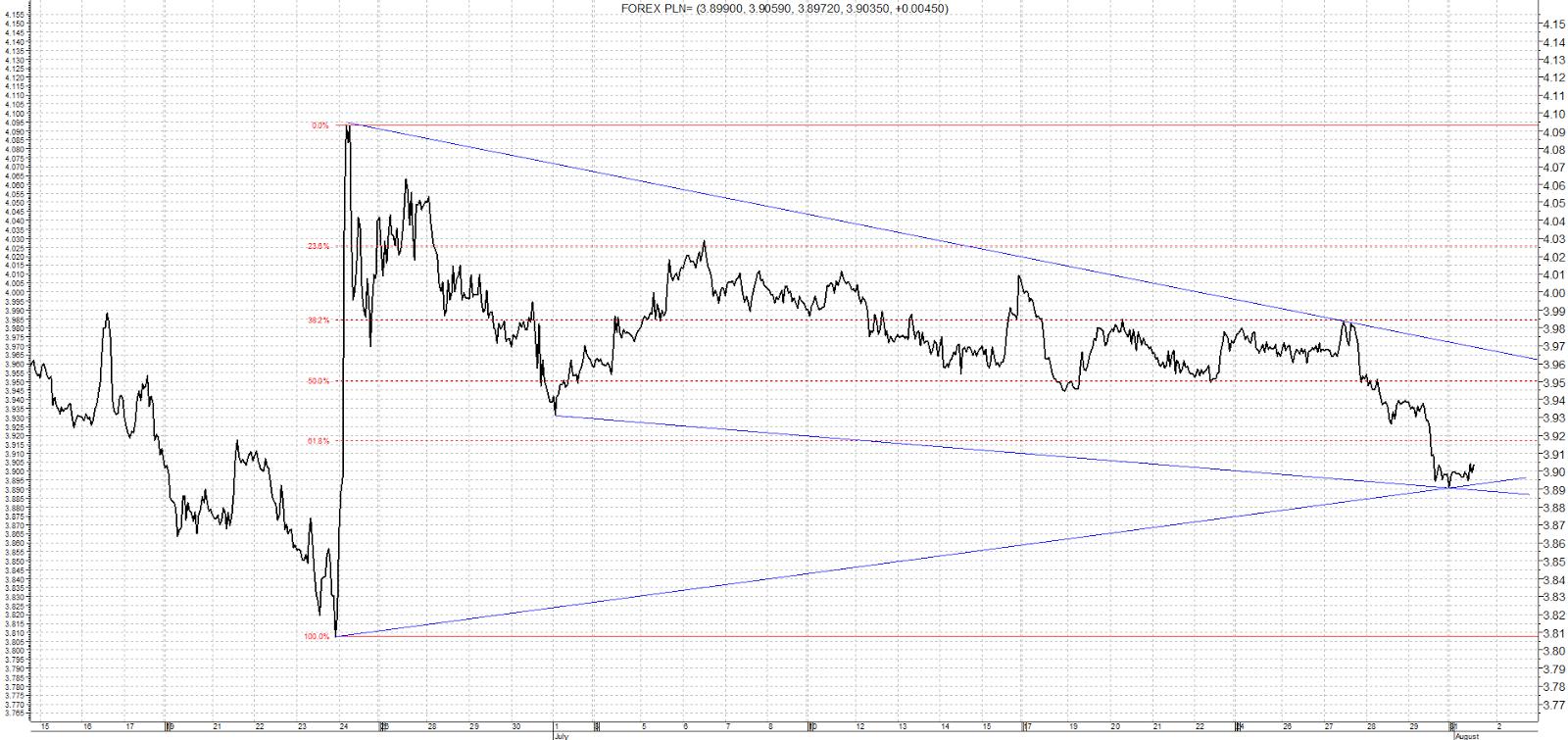 USD PLN – analiza od 28 czerwca do 1 sierpnia