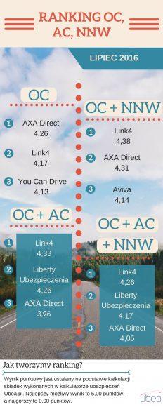 Ubea ranking OC w lipcu 2016 – infografika