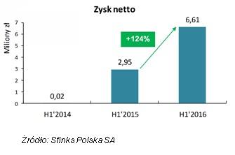 Wyniki finansowe Sfinks Polska SA